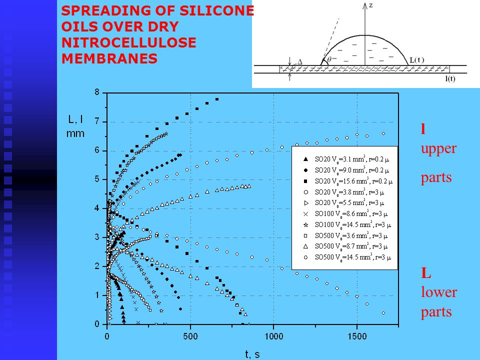 SPREADING OF SILICONE OILS OVER DRY NITROCELLULOSE MEMBRANES l upper parts L lower parts