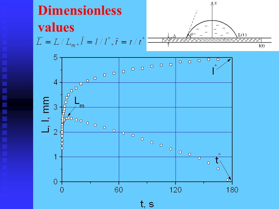 Dimensionless values