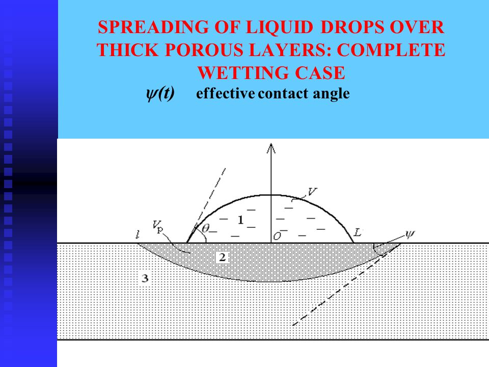 SPREADING OF LIQUID DROPS OVER THICK POROUS LAYERS: COMPLETE WETTING CASE  (t) effective contact angle