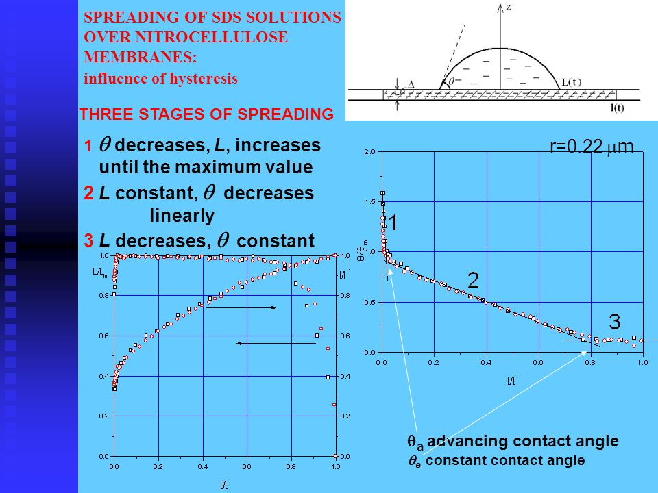 SPREADING OF SDS SOLUTIONS OVER NITROCELLULOSE MEMBRANES: influence of hysteresis THREE STAGES OF SPREADING r=0.22 m 1  decreases, L, increases until the maximum value 2 L constant,  decreases linearly 3 L decreases,  constant  a advancing contact angle  e constant contact angle
