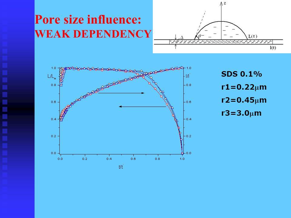 Pore size influence: WEAK DEPENDENCY SDS 0.1% r1=0.22m r2=0.45m r3=3.0m
