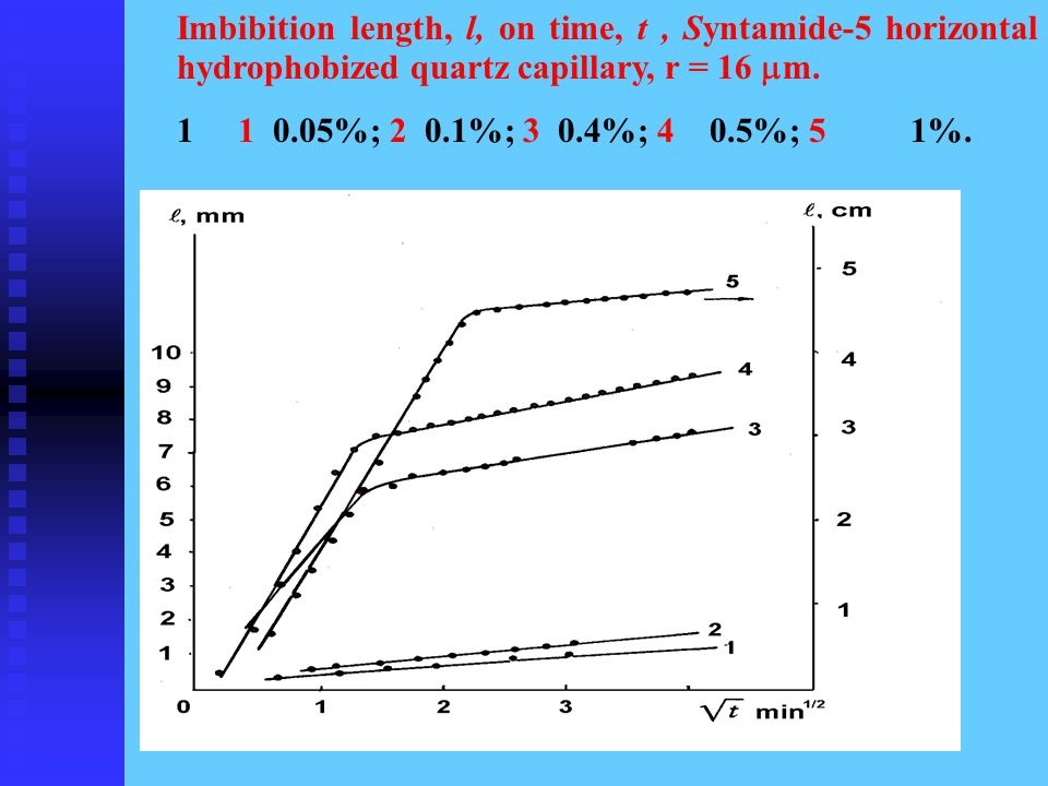 Imbibition length, l, on time, t, Syntamide-5 horizontal hydrophobized quartz capillary, r = 16  m.