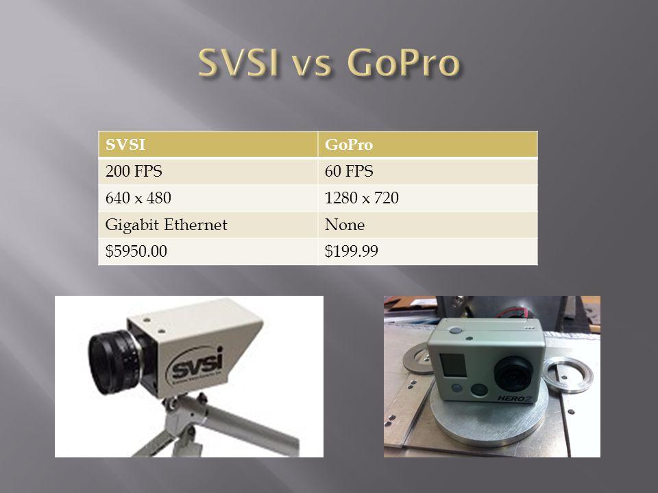SVSIGoPro 200 FPS60 FPS 640 x 4801280 x 720 Gigabit EthernetNone $5950.00$199.99