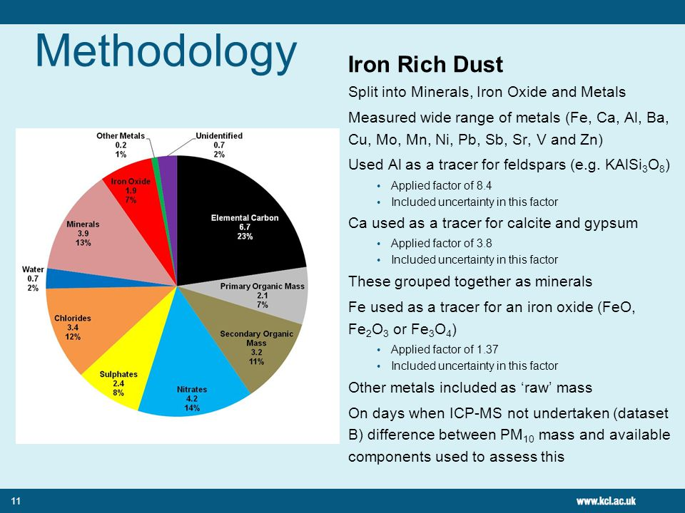 Methodology Iron Rich Dust Split into Minerals, Iron Oxide and Metals Measured wide range of metals (Fe, Ca, Al, Ba, Cu, Mo, Mn, Ni, Pb, Sb, Sr, V and Zn) Used Al as a tracer for feldspars (e.g.