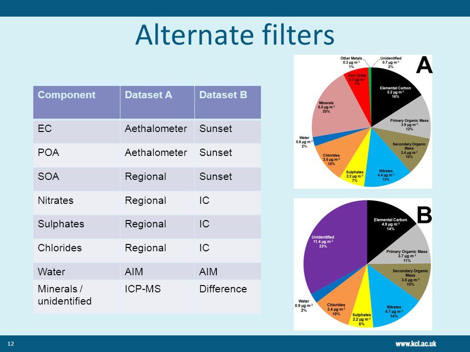 Alternate filters ComponentDataset ADataset B ECAethalometerSunset POAAethalometerSunset SOARegionalSunset NitratesRegionalIC SulphatesRegionalIC Chlo