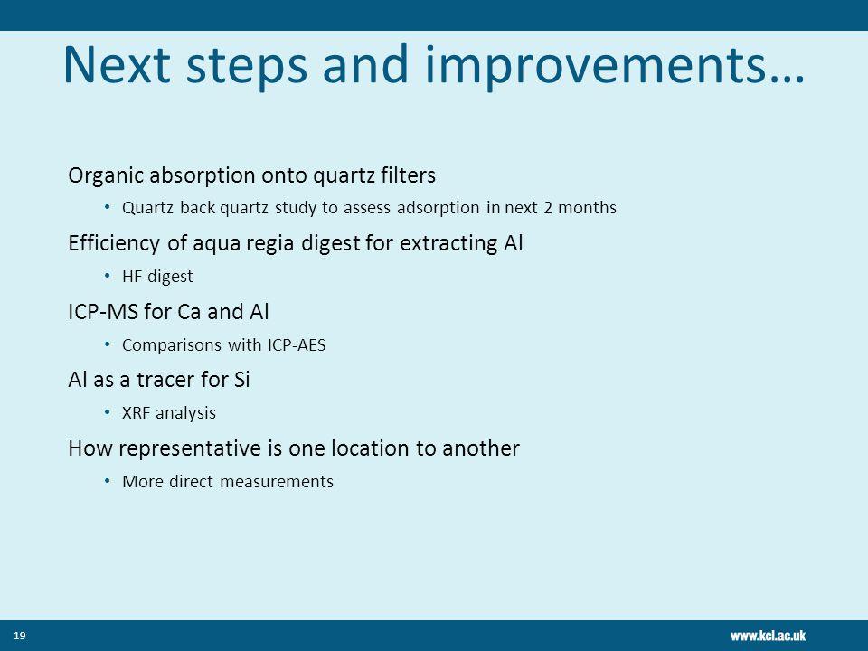 Next steps and improvements… Organic absorption onto quartz filters Quartz back quartz study to assess adsorption in next 2 months Efficiency of aqua