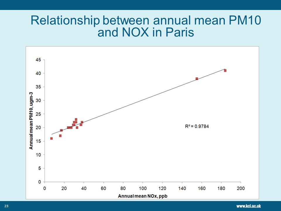 23 Relationship between annual mean PM10 and NOX in Paris