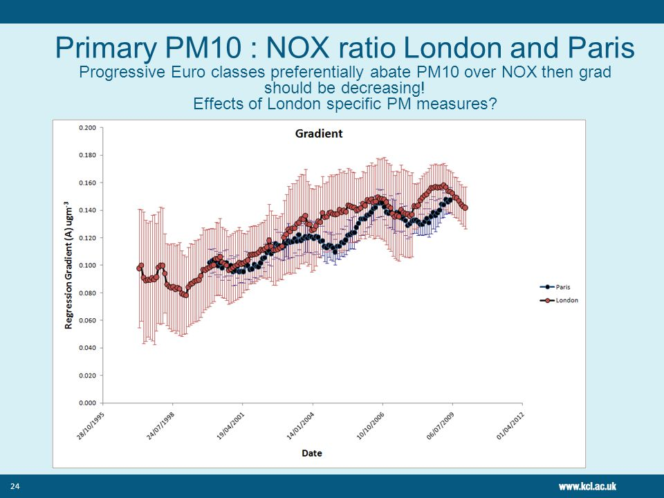 24 Primary PM10 : NOX ratio London and Paris Progressive Euro classes preferentially abate PM10 over NOX then grad should be decreasing.