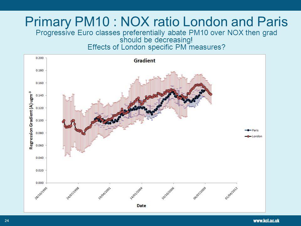 24 Primary PM10 : NOX ratio London and Paris Progressive Euro classes preferentially abate PM10 over NOX then grad should be decreasing! Effects of Lo