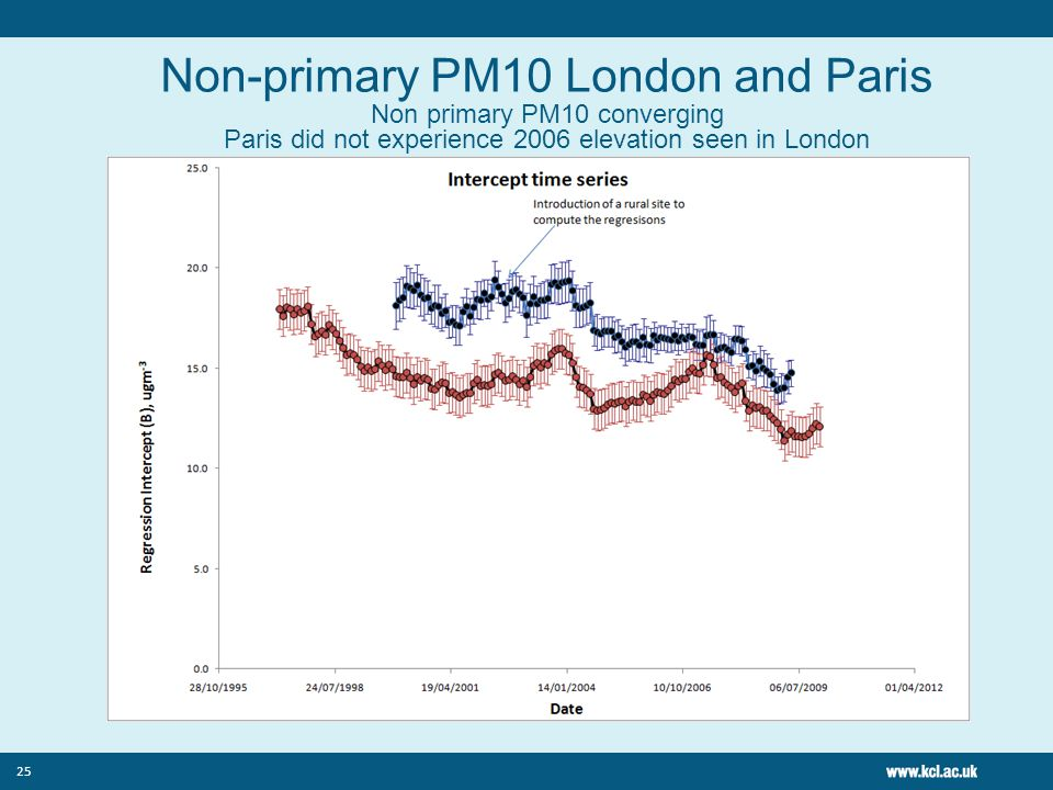 25 Non-primary PM10 London and Paris Non primary PM10 converging Paris did not experience 2006 elevation seen in London