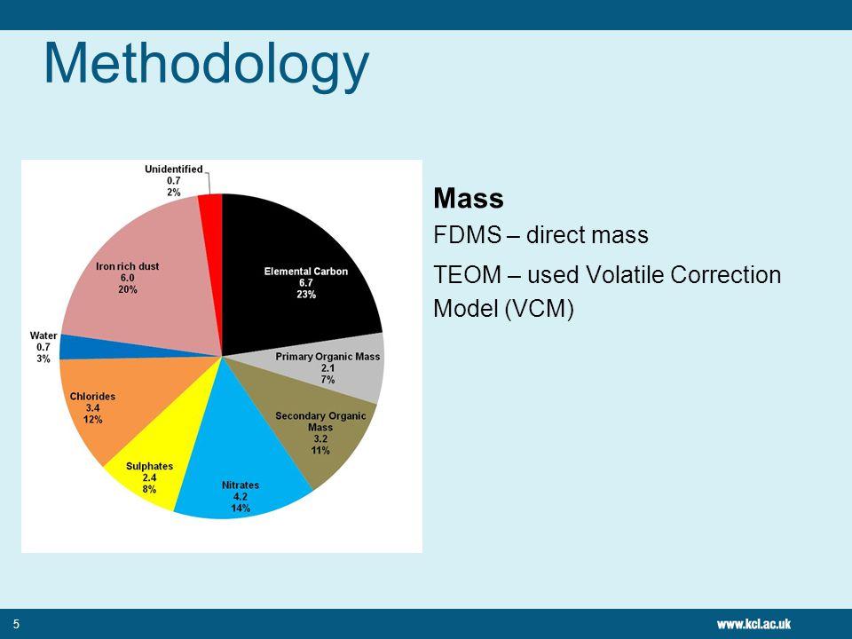 Methodology Elemental Carbon Dataset A Aethalometer using Xgenline empirical relationship Uncertainty included Dataset B Sunset 6