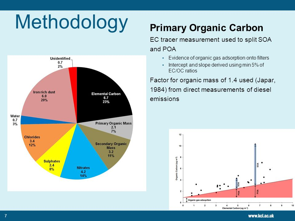 Methodology Primary Organic Carbon EC tracer measurement used to split SOA and POA Evidence of organic gas adsorption onto filters Intercept and slope derived using min 5% of EC/OC ratios Factor for organic mass of 1.4 used (Japar, 1984) from direct measurements of diesel emissions 7