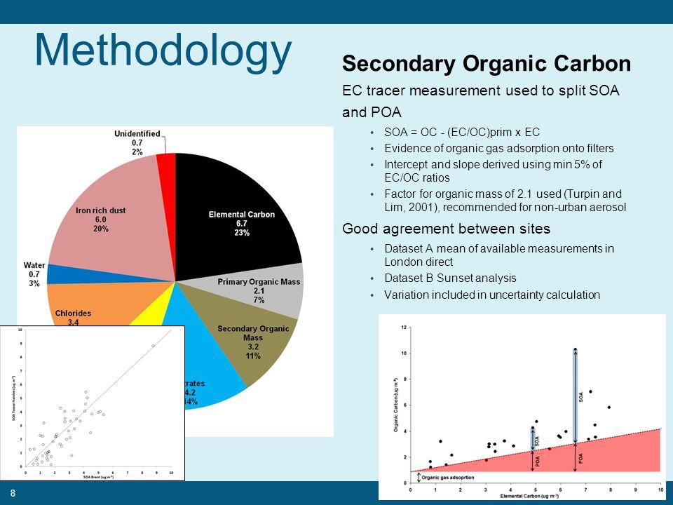 Methodology Secondary Organic Carbon EC tracer measurement used to split SOA and POA SOA = OC - (EC/OC)prim x EC Evidence of organic gas adsorption on