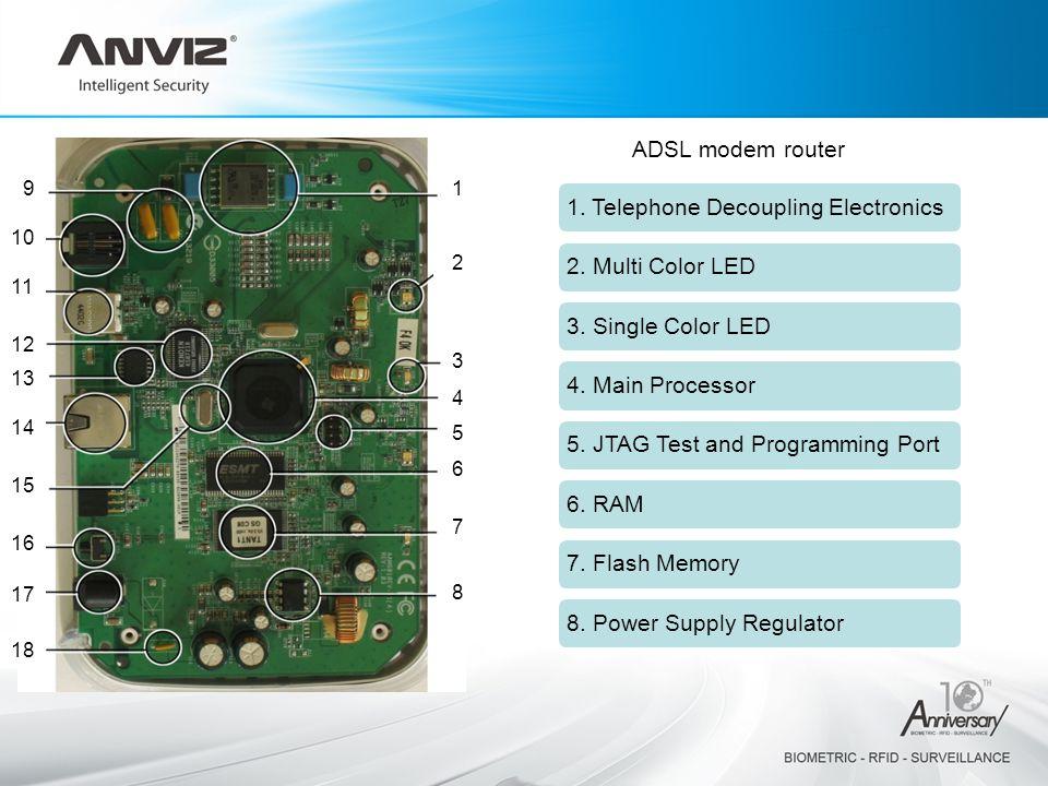 ADSL modem router 1 2 3 4 5 6 7 8 9 10 11 12 13 14 15 16 17 18 1.