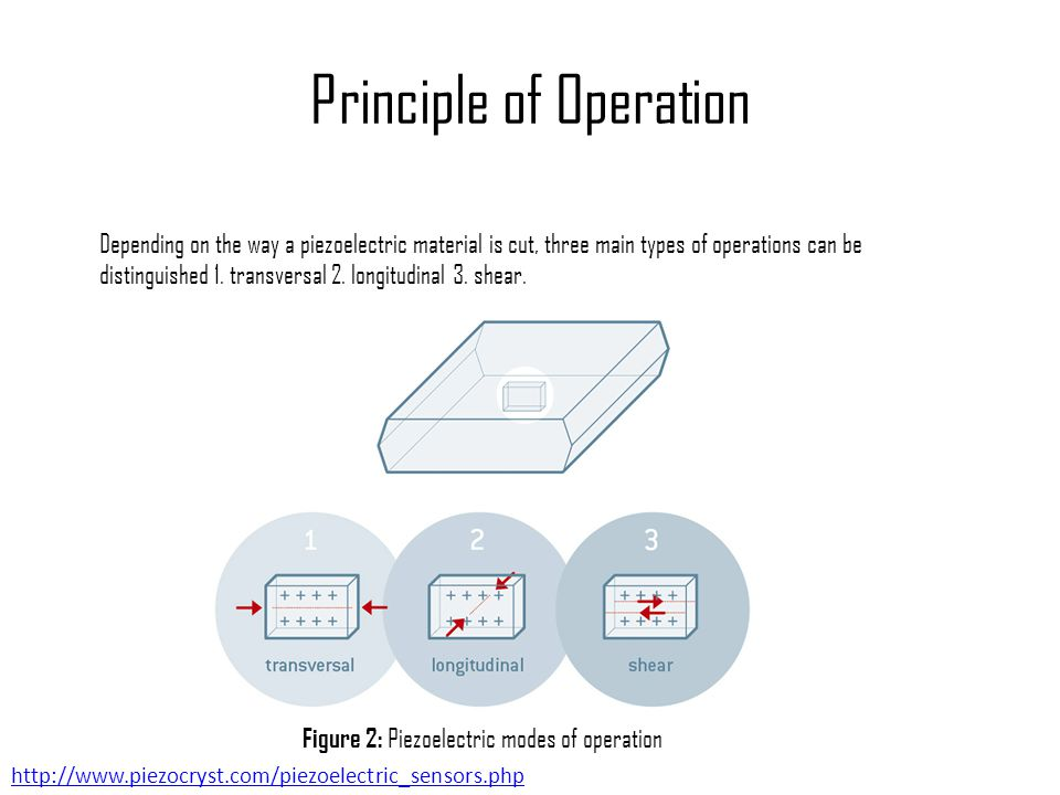 Principle of Operation Depending on the way a piezoelectric material is cut, three main types of operations can be distinguished 1. transversal 2. lon
