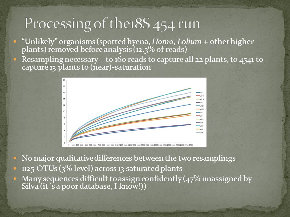 Unlikely organisms (spotted hyena, Homo, Lolium + other higher plants) removed before analysis (12.3% of reads) Resampling necessary – to 160 reads to capture all 22 plants, to 4541 to capture 13 plants to (near)-saturation No major qualitative differences between the two resamplings 1125 OTUs (3% level) across 13 saturated plants Many sequences difficult to assign confidently (47% unassigned by Silva (it´s a poor database, I know!))