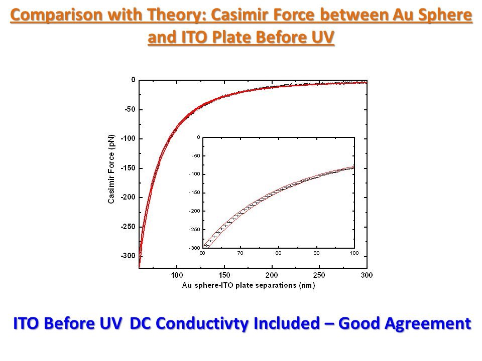 Comparison with Theory: Casimir Force between Au Sphere and ITO Plate After UV No Agreement if we include Free Carriers ----Theory with DC Conductivity Effect of inclusion of DC Conductivity ++ Data ITO After UV