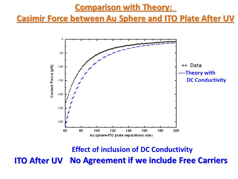 Comparison with Theory: Casimir Force between Au Sphere and ITO Plate After UV Good Agreement only if we drop the DC conductivity of ITO Afer UV Assume it to be a perfect dielectric ITO After UV DC Conductivity Not Inclduded