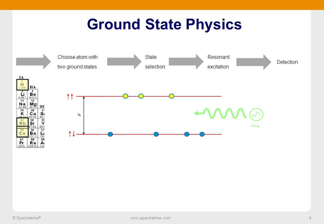 4 © Spectratime ® www.spectratime.com 4 Ground State Physics Choose atom with two ground states State selection Resonant excitation Detection