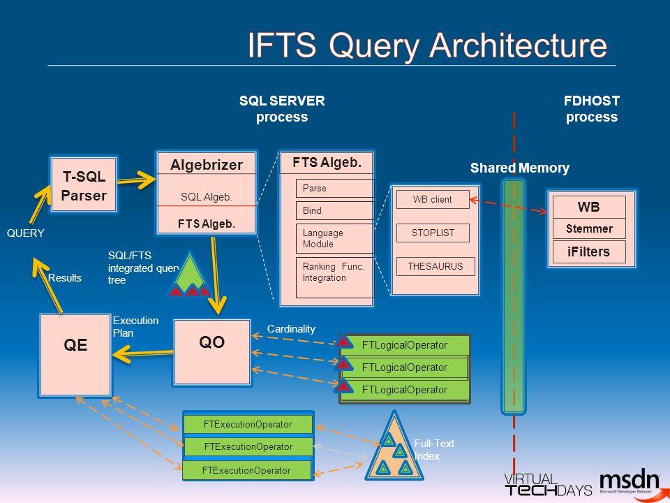 T-SQL Parser Algebrizer SQL Algeb. FTS Algeb. Bind Language Module FTS Algeb.