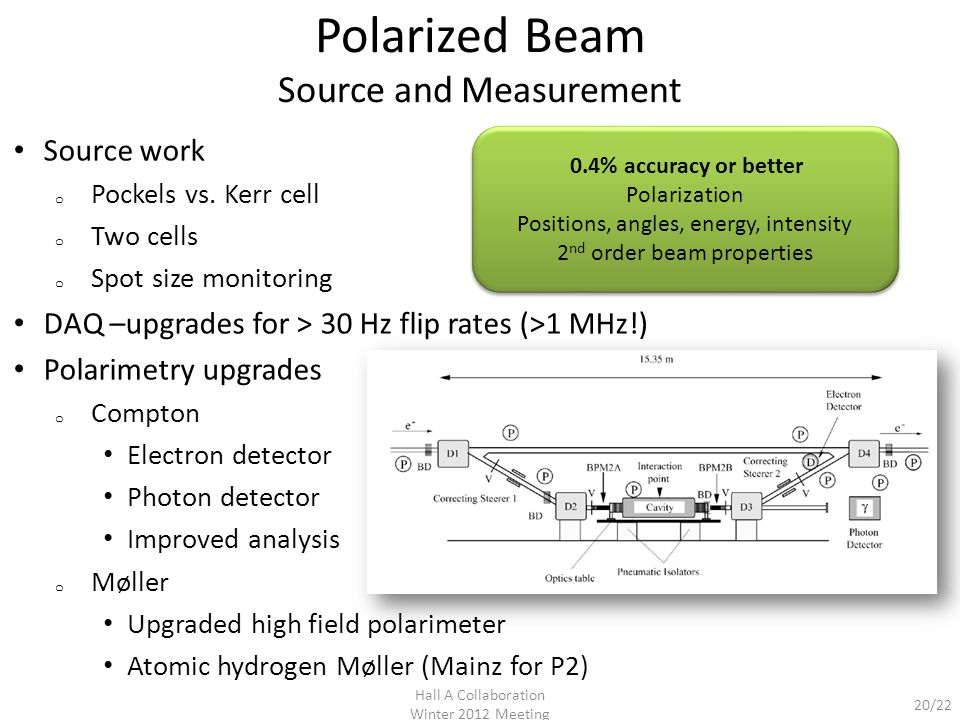 20/22 Polarized Beam Source and Measurement Source work o Pockels vs.