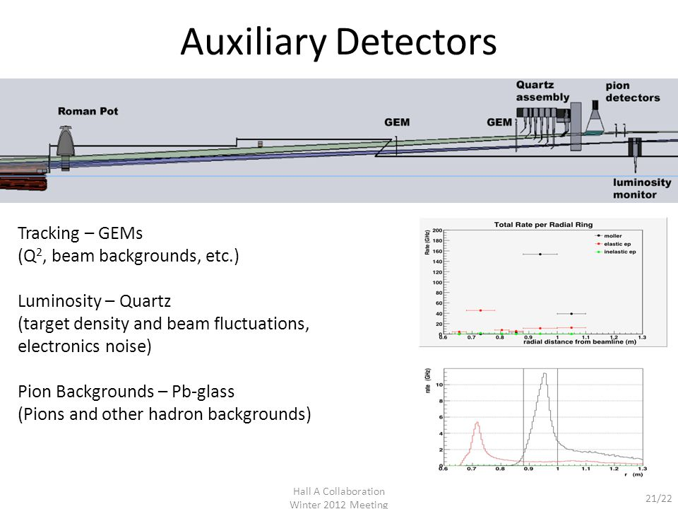 21/22 Auxiliary Detectors Hall A Collaboration Winter 2012 Meeting Tracking – GEMs (Q 2, beam backgrounds, etc.) Luminosity – Quartz (target density and beam fluctuations, electronics noise) Pion Backgrounds – Pb-glass (Pions and other hadron backgrounds)