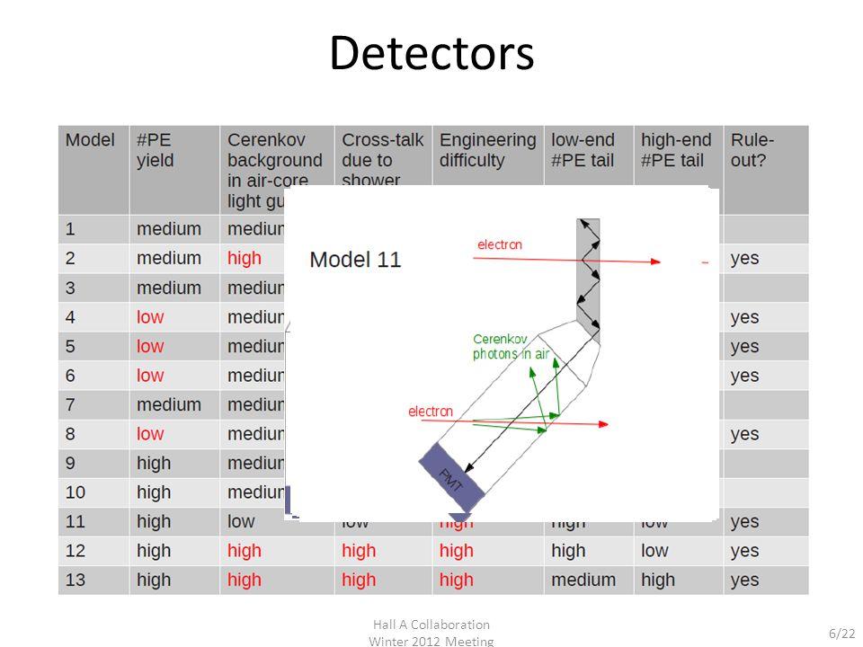 7/22 Detectors Hall A Collaboration Winter 2012 Meeting