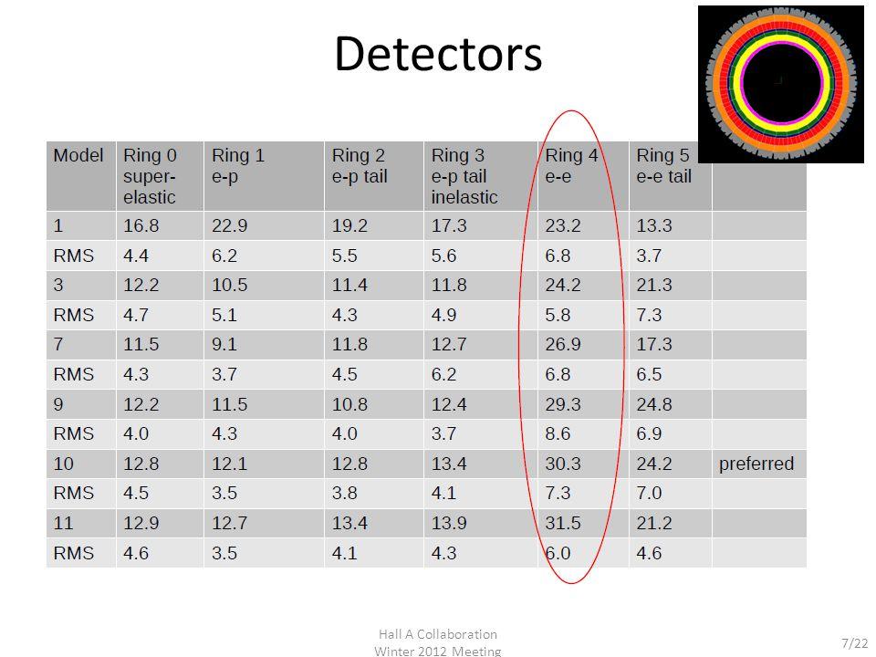 8/22 Detectors Hall A Collaboration Winter 2012 Meeting