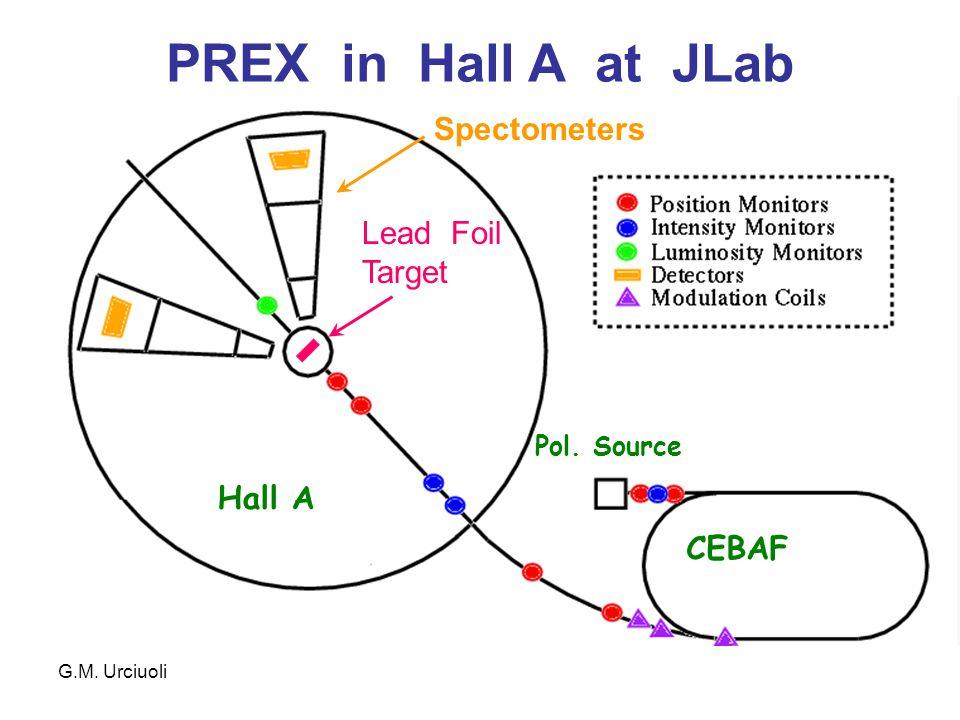 G.M. Urciuoli PREX in Hall A at JLab CEBAF Hall A Pol. Source Lead Foil Target Spectometers