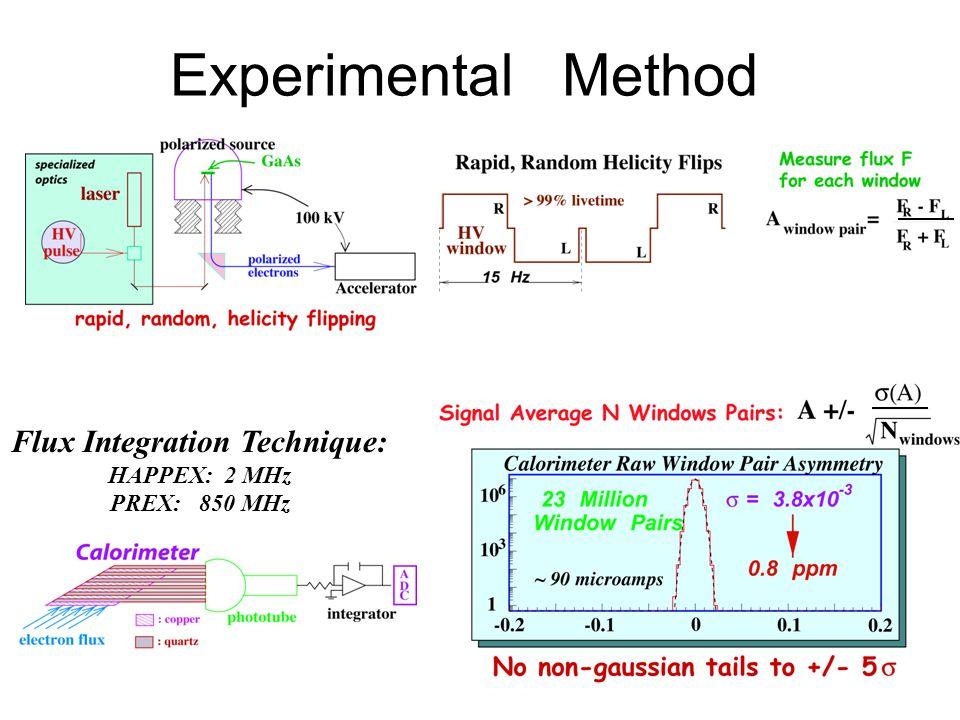 Experimental Method Flux Integration Technique: HAPPEX: 2 MHz PREX: 850 MHz