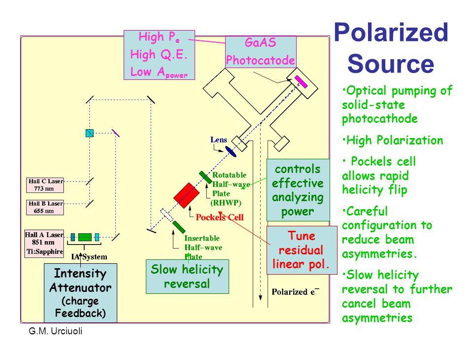 G.M. Urciuoli controls effective analyzing power Tune residual linear pol.