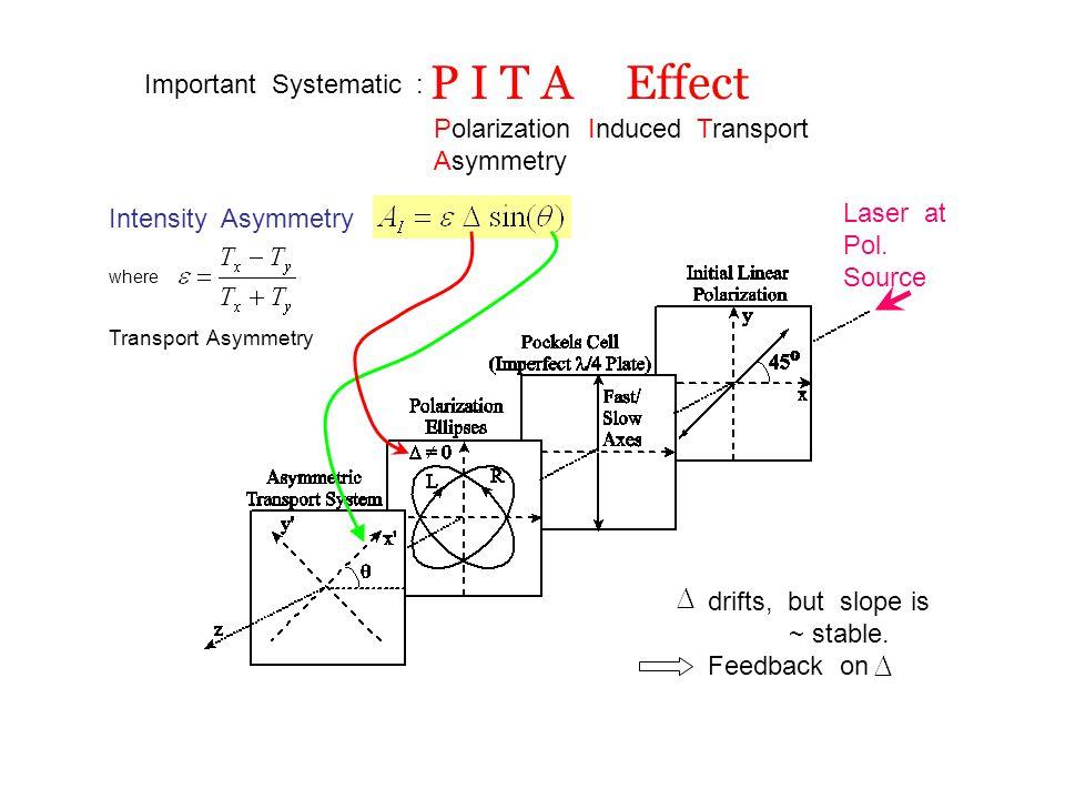 P I T A Effect Laser at Pol.