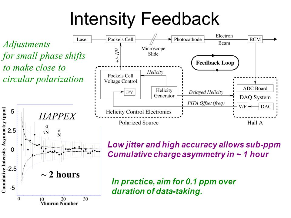 Intensity Feedback Adjustments for small phase shifts to make close to circular polarization Low jitter and high accuracy allows sub-ppm Cumulative charge asymmetry in ~ 1 hour In practice, aim for 0.1 ppm over duration of data-taking.