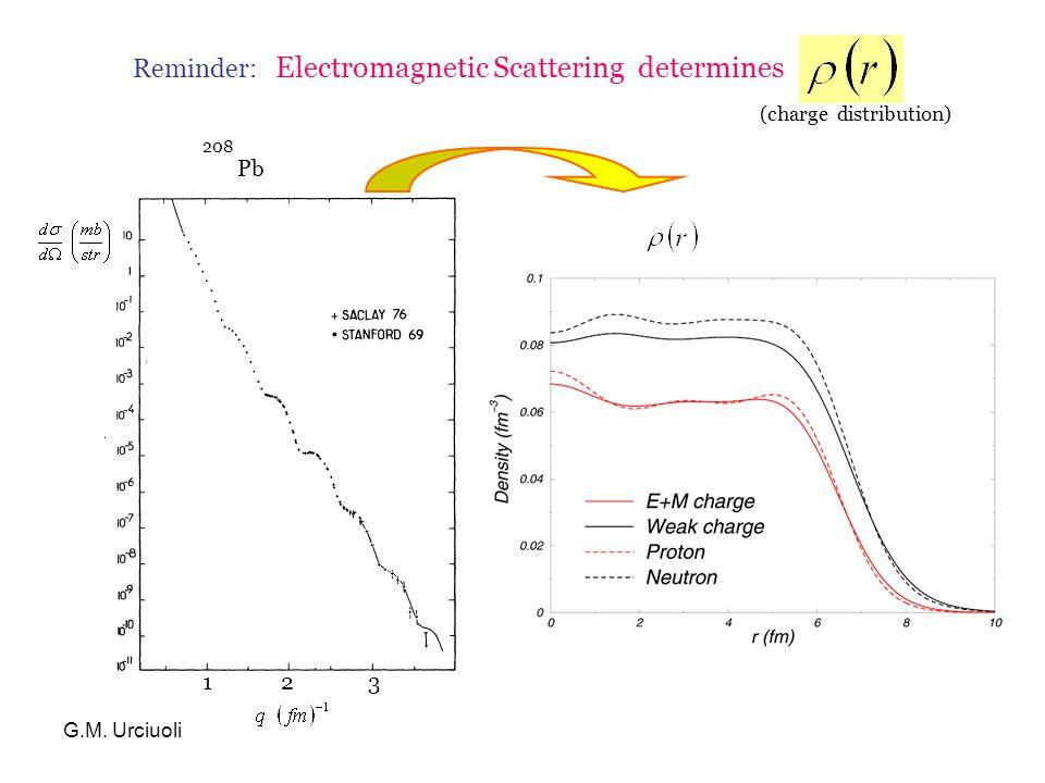 G.M. Urciuoli Reminder: Electromagnetic Scattering determines Pb 208 (charge distribution) 123