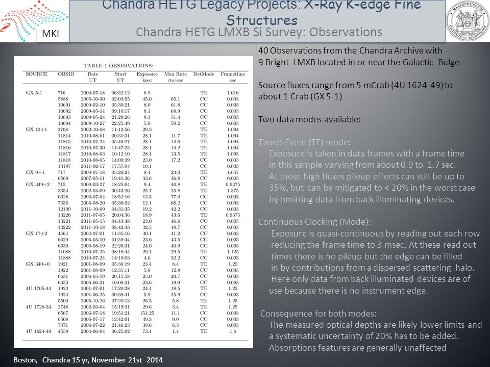 MKI Chandra HETG Legacy Projects: X-Ray K-edge Fine Structures Boston, Chandra 15 yr, November 21st 2014 Chandra HETG LMXB Si Survey: Observations 40 Observations from the Chandra Archive with 9 Bright LMXB located in or near the Galactic Bulge Source fluxes range from 5 mCrab (4U 1624-49) to about 1 Crab (GX 5-1) Two data modes available: Timed Event (TE) mode: Exposure is taken in data frames with a frame time in this sample varying from about 0.9 to 1.7 sec.