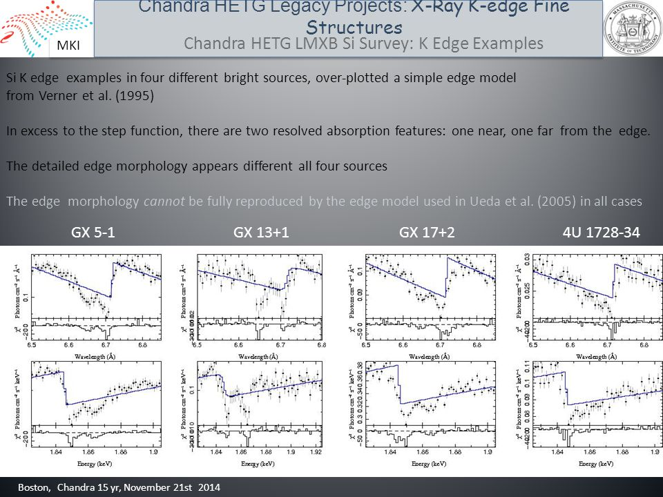 MKI Chandra HETG Legacy Projects: X-Ray K-edge Fine Structures Boston, Chandra 15 yr, November 21st 2014 Chandra HETG LMXB Si Survey: K Edge Examples Si K edge examples in four different bright sources, over-plotted a simple edge model from Verner et al.
