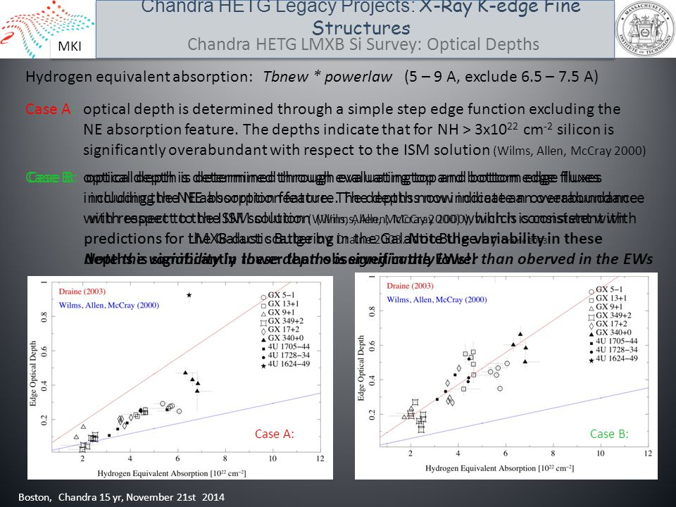 MKI Chandra HETG Legacy Projects: X-Ray K-edge Fine Structures Boston, Chandra 15 yr, November 21st 2014 Chandra HETG LMXB Si Survey: Optical Depths Case A:Case B: Hydrogen equivalent absorption: Tbnew * powerlaw (5 – 9 A, exclude 6.5 – 7.5 A) Case A: optical depth is determined through a simple step edge function excluding the NE absorption feature.