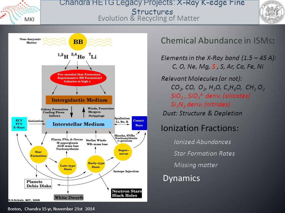 MKI Chandra HETG Legacy Projects: X-Ray K-edge Fine Structures Boston, Chandra 15 yr, November 21st 2014 Evolution & Recycling of Matter Chemical Abun