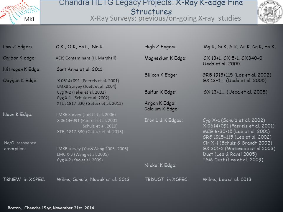 MKI Chandra HETG Legacy Projects: X-Ray K-edge Fine Structures Boston, Chandra 15 yr, November 21st 2014 X-Ray Surveys: previous/on-going X-ray studie