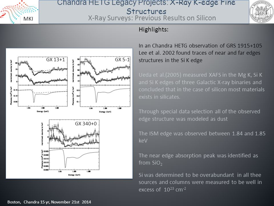 MKI Chandra HETG Legacy Projects: X-Ray K-edge Fine Structures Boston, Chandra 15 yr, November 21st 2014 X-Ray Surveys: Previous Results on Silicon Hi