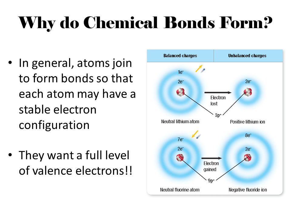 Why do Chemical Bonds Form? In general, atoms join to form bonds so that each atom may have a stable electron configuration They want a full level of