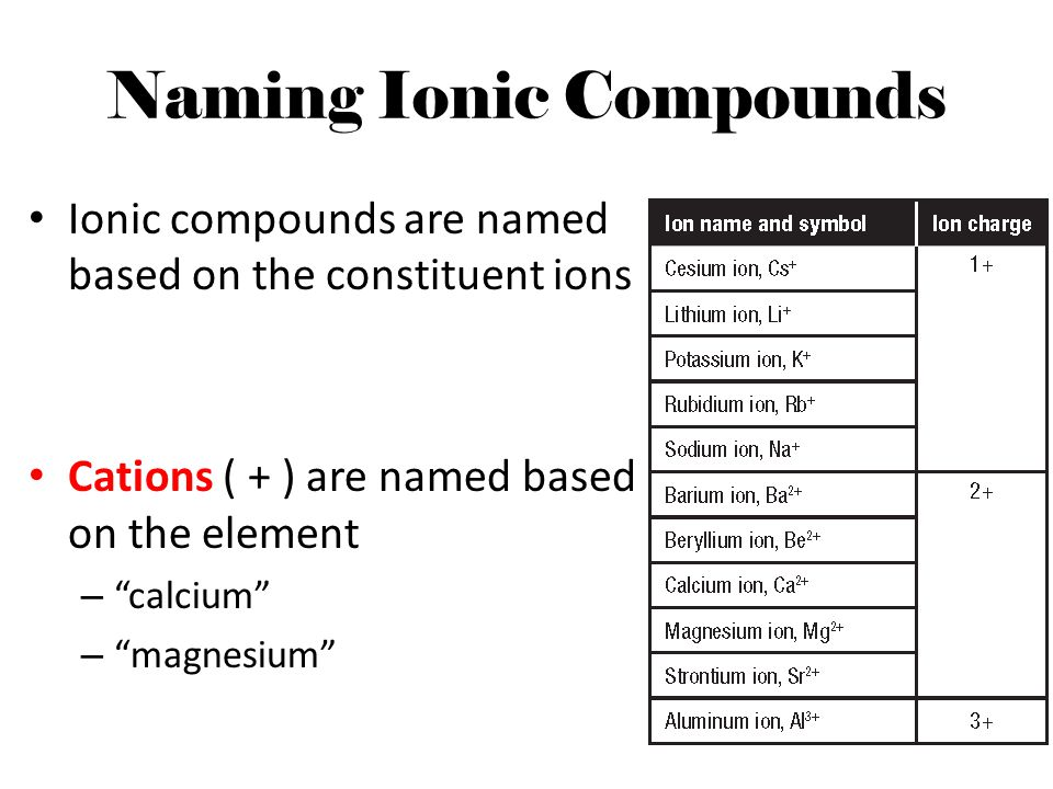 """Naming Ionic Compounds Ionic compounds are named based on the constituent ions Cations ( + ) are named based on the element – """"calcium"""" – """"magnesium"""""""