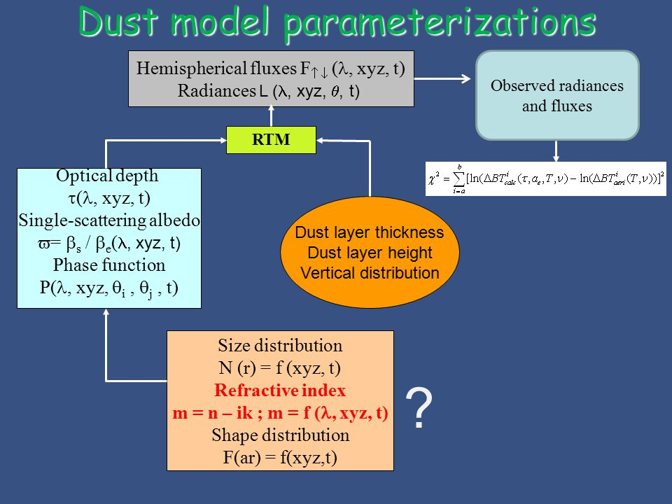 Dust model parameterizations RTM Hemispherical fluxes F   (, xyz, t) Radiances L (, xyz, , t) Optical depth  (, xyz, t) Single-scattering albedo  =  s /  e (, xyz, t) Phase function P(, xyz,  i,  j, t) Size distribution N (r) = f (xyz, t) Refractive index m = n – ik ; m = f (, xyz, t) Shape distribution F(ar) = f(xyz,t) Dust layer thickness Dust layer height Vertical distribution .