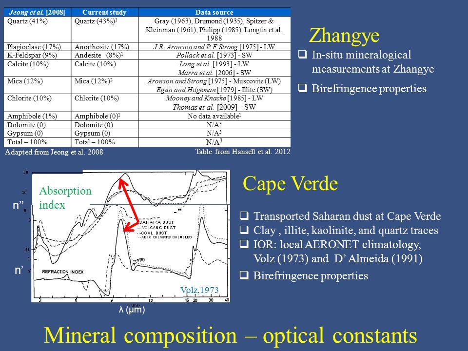 Jeong et al. [2008]Current studyData source Quartz (41%)Quartz (43%) 1 Gray (1963), Drumond (1935), Spitzer & Kleinman (1961), Philipp (1985), Longtin