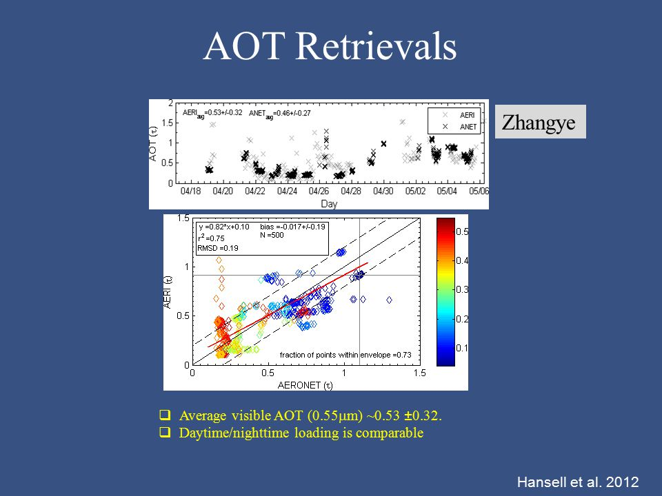 AOT Retrievals Zhangye  Average visible AOT (0.55  m) ~0.53 ±0.32.