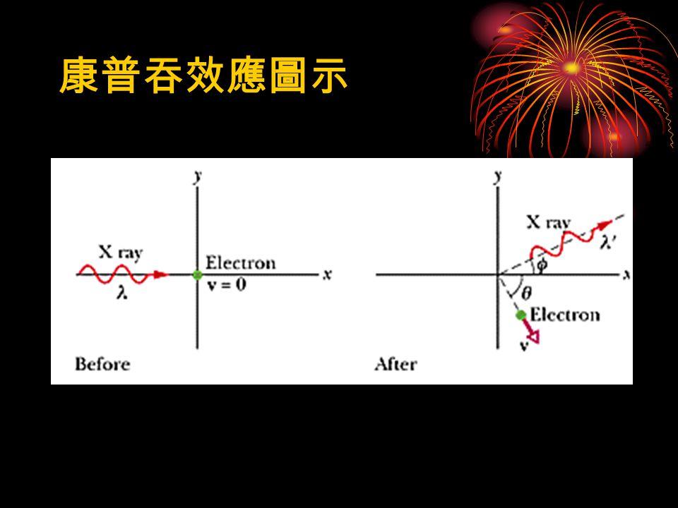 康普吞效應實驗圖表康普吞效應實驗圖表