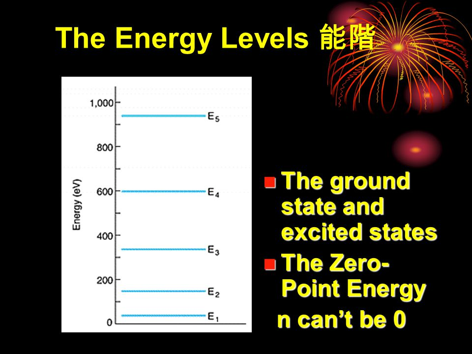 Finding the Quantized Energies of an infinitely deep potential energy well
