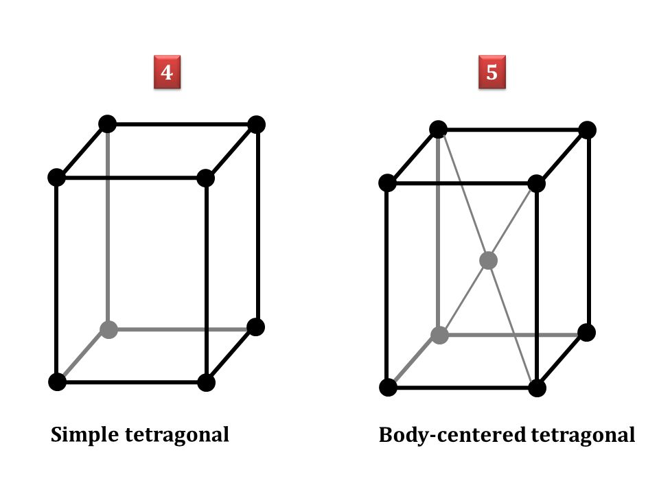 4 4 Simple tetragonal Body-centered tetragonal 5 5