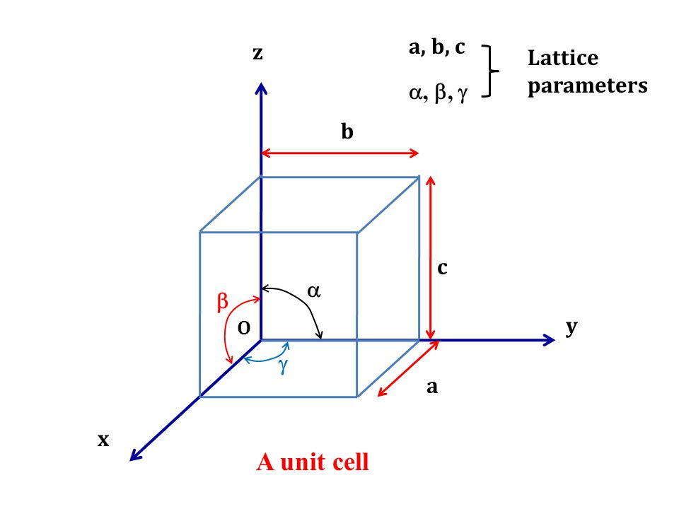 z x y A unit cell O b    a c a, b, c , ,  Lattice parameters