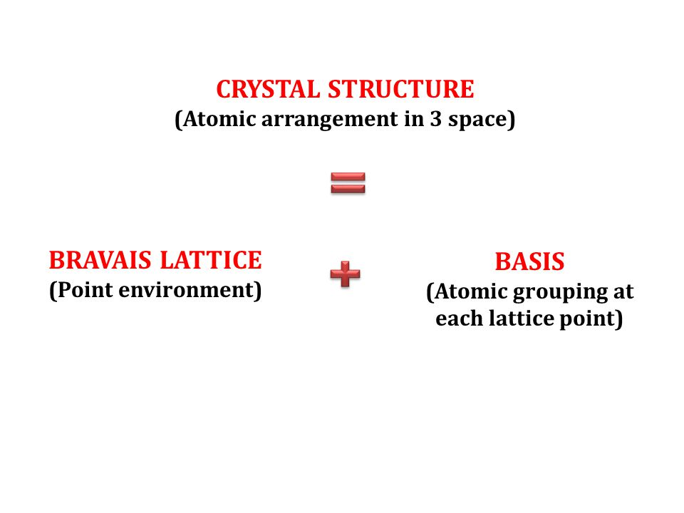 CRYSTAL STRUCTURE (Atomic arrangement in 3 space) BRAVAIS LATTICE (Point environment) BASIS (Atomic grouping at each lattice point)